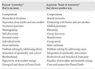 Piscean-Aquarian chart (small)