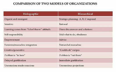 Organizations Chart
